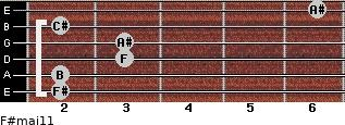 F#maj11 for guitar on frets 2, 2, 3, 3, 2, 6