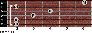F#maj11 for guitar on frets 2, 2, 3, 4, 2, 6