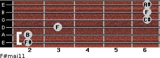 F#maj11 for guitar on frets 2, 2, 3, 6, 6, 6