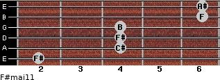 F#maj11 for guitar on frets 2, 4, 4, 4, 6, 6