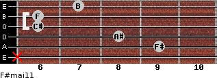 F#maj11 for guitar on frets x, 9, 8, 6, 6, 7