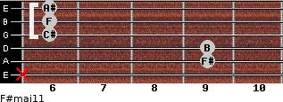 F#maj11 for guitar on frets x, 9, 9, 6, 6, 6