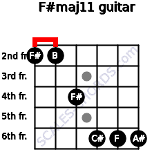 F#maj11 for guitar on frets 2, 2, 4, 6, 6, 6