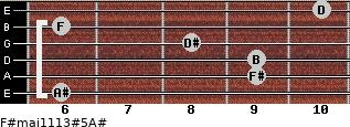 F#maj11/13#5/A# for guitar on frets 6, 9, 9, 8, 6, 10