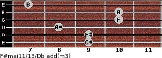 F#maj11/13/Db add(m3) guitar chord