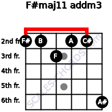 F#maj11 add(m3) for guitar on frets 2, 2, 3, 2, 2, 6