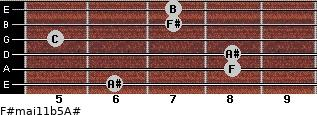F#maj11b5/A# for guitar on frets 6, 8, 8, 5, 7, 7