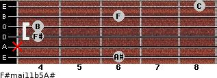 F#maj11b5/A# for guitar on frets 6, x, 4, 4, 6, 8