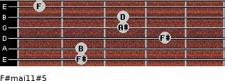 F#maj11#5 for guitar on frets 2, 2, 4, 3, 3, 1