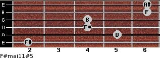 F#maj11#5 for guitar on frets 2, 5, 4, 4, 6, 6