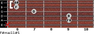 F#maj11#5 for guitar on frets x, 9, 9, 7, 6, 6