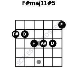 F#maj11#5 for guitar on frets 2, 2, 3, 3, 3, 1