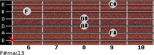 F#maj13 for guitar on frets x, 9, 8, 8, 6, 9