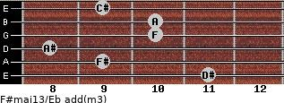 F#maj13/Eb add(m3) guitar chord