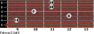 F#maj13#5 for guitar on frets x, 9, 12, 10, 11, 11