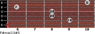 F#maj13#5 for guitar on frets x, 9, 8, 8, 6, 10