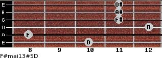 F#maj13#5/D for guitar on frets 10, 8, 12, 11, 11, 11
