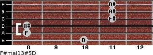 F#maj13#5/D for guitar on frets 10, 8, 8, 11, 11, 11