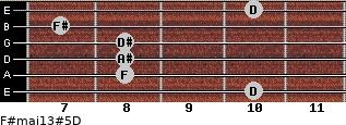 F#maj13#5/D for guitar on frets 10, 8, 8, 8, 7, 10