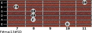 F#maj13#5/D for guitar on frets 10, 8, 8, 8, 7, 11