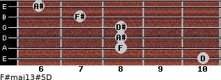 F#maj13#5/D for guitar on frets 10, 8, 8, 8, 7, 6