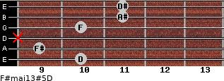 F#maj13#5/D for guitar on frets 10, 9, x, 10, 11, 11
