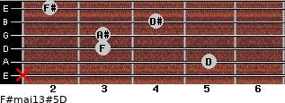 F#maj13#5/D for guitar on frets x, 5, 3, 3, 4, 2