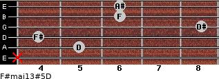 F#maj13#5/D for guitar on frets x, 5, 4, 8, 6, 6