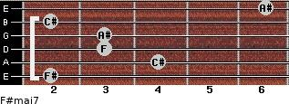 F#maj7 for guitar on frets 2, 4, 3, 3, 2, 6