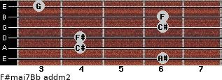 F#maj7/Bb add(m2) guitar chord