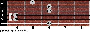 F#maj7/Bb add(m3) guitar chord