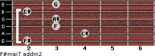 F#maj7 add(m2) for guitar on frets 2, 4, 3, 3, 2, 3