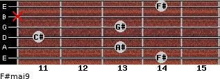 F#maj9 for guitar on frets 14, 13, 11, 13, x, 14