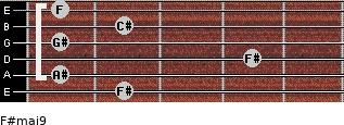 F#maj9 for guitar on frets 2, 1, 4, 1, 2, 1