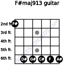 F#maj9/13 for guitar on frets 2, 6, 6, 6, 6, 6