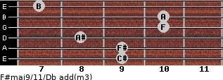 F#maj9/11/Db add(m3) guitar chord