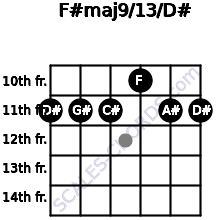 F#maj9/13/D# for guitar on frets 11, 11, 11, 10, 11, 11