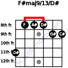 F#maj9/13/D# for guitar on frets 11, 8, 8, 8, 9, 9