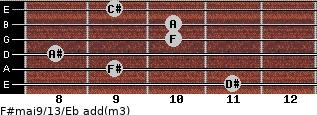 F#maj9/13/Eb add(m3) guitar chord