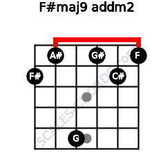 F#maj9 add(m2) for guitar on frets 2, 1, 5, 1, 2, 1