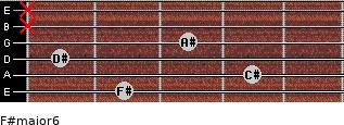 F#major6 for guitar on frets 2, 4, 1, 3, x, x