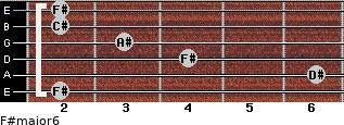 F#major6 for guitar on frets 2, 6, 4, 3, 2, 2