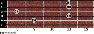 F#major6 for guitar on frets x, 9, 11, 8, 11, 11