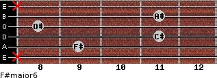 F#major6 for guitar on frets x, 9, 11, 8, 11, x