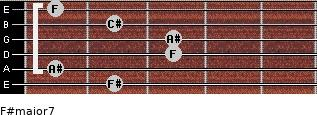 F#major7 for guitar on frets 2, 1, 3, 3, 2, 1