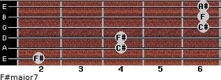 F#major7 for guitar on frets 2, 4, 4, 6, 6, 6