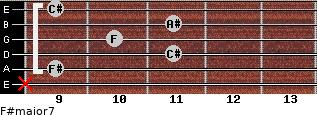 F#major7 for guitar on frets x, 9, 11, 10, 11, 9