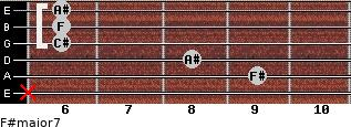 F#major7 for guitar on frets x, 9, 8, 6, 6, 6