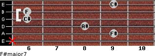 F#major7 for guitar on frets x, 9, 8, 6, 6, 9