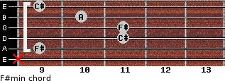 F#min for guitar on frets x, 9, 11, 11, 10, 9